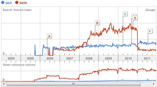 Google Trends  seo vs sem España