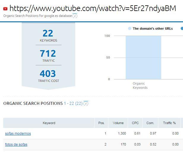 rankings youtube con semrush