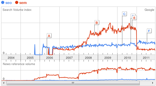 Google Trends  seo vs sem España