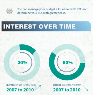 SEO vs PPC Interest over time