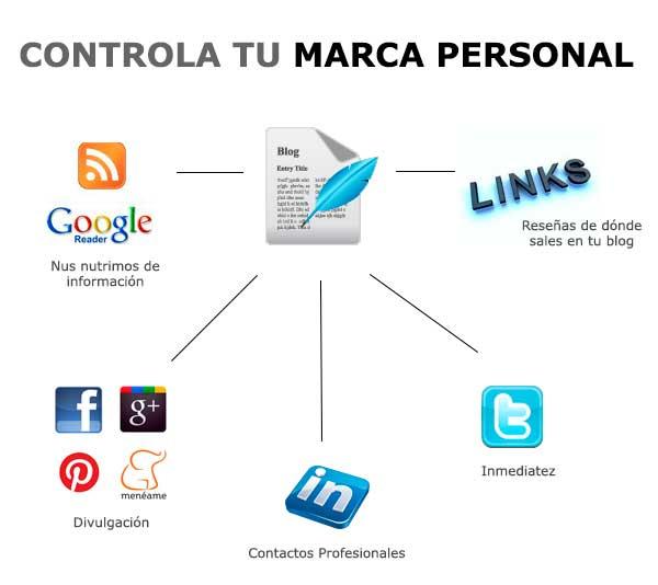 Cómo controlar la marca personal
