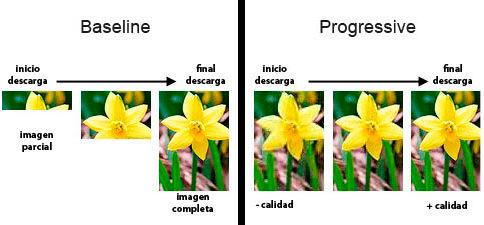 JPG Baseline vs Progresivo
