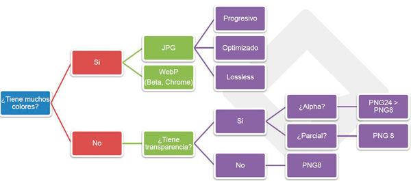 formatos imagen web