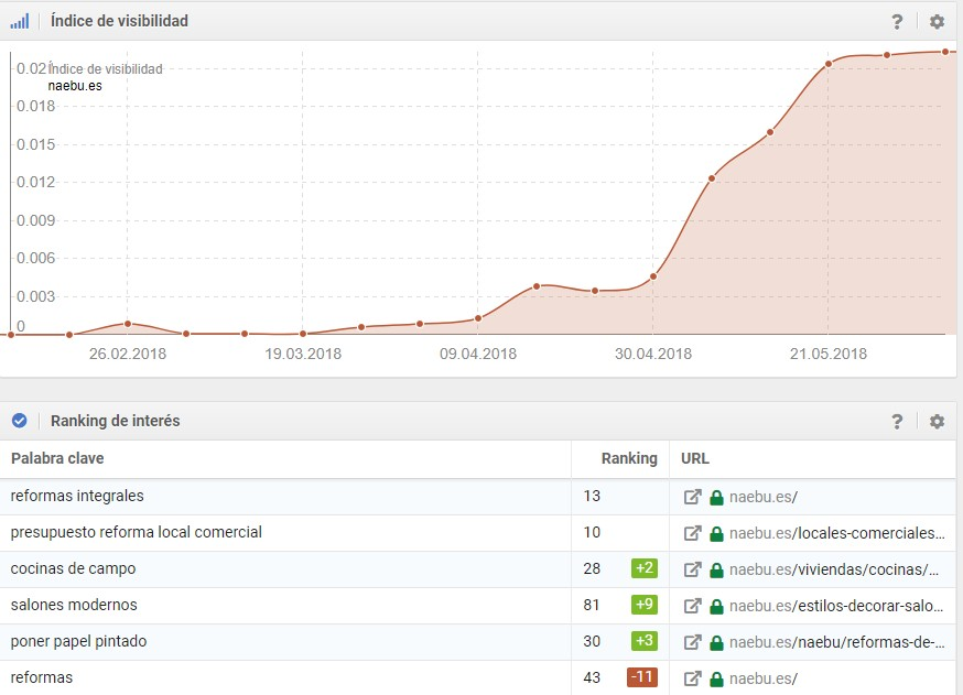 gráfica de sistrix de naebu.es