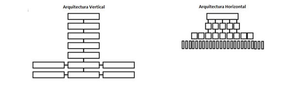 arquitectura web