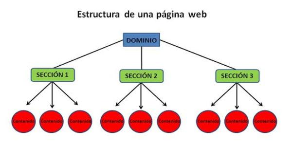 profundidad web