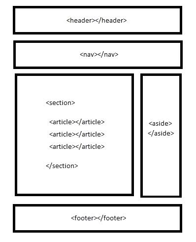 Estructura de una web en HTML5