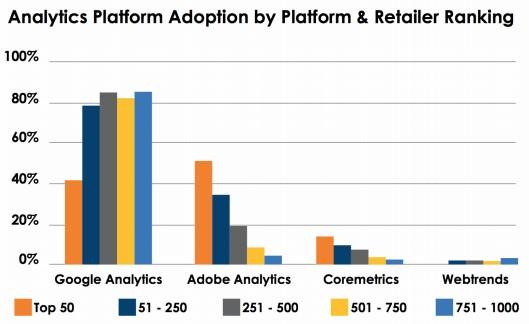 plataformas de analytics