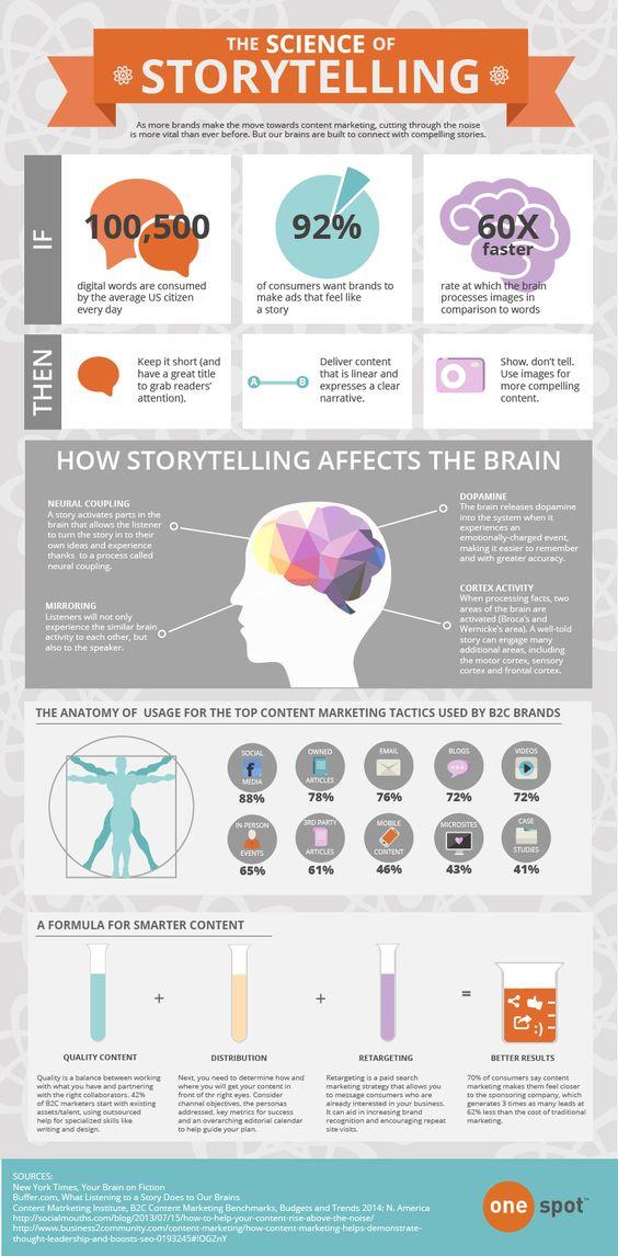 Storytelling en CPL