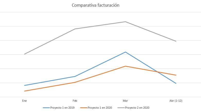 comparativa facturación