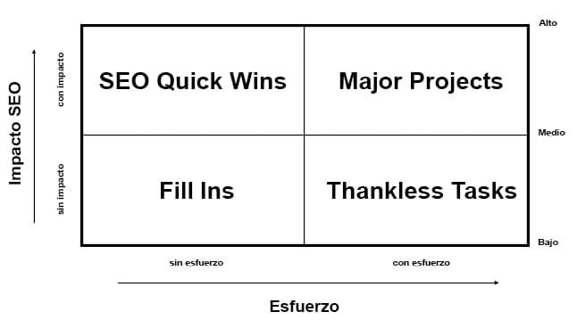 Matriz Eisenhower SEO